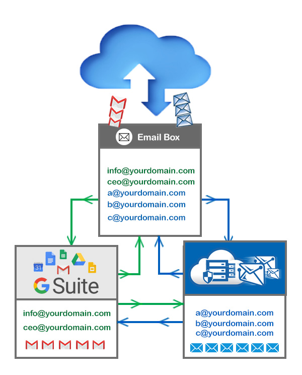 Cost Effective Email Solution